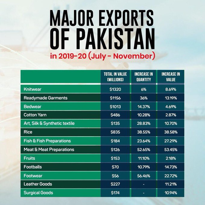 Major exports Pakistan